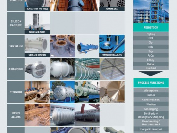 Anticorrosion & Process Equipment portfolio